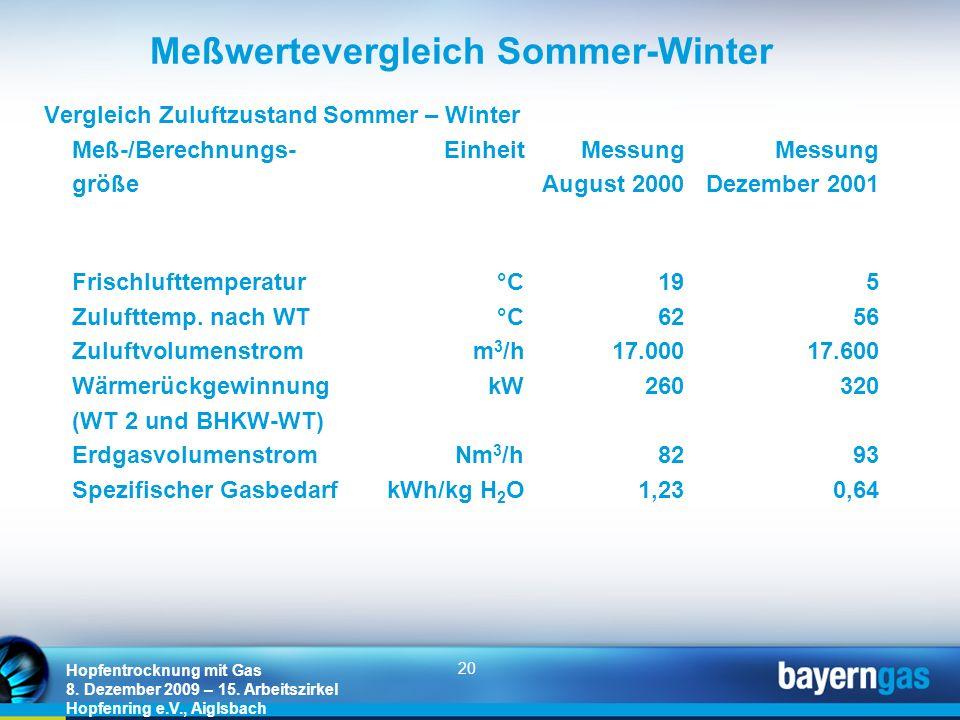 20 Hopfentrocknung mit Gas 8. Dezember 2009 – 15. Arbeitszirkel Hopfenring e.V., Aiglsbach Meßwertevergleich Sommer-Winter Vergleich Zuluftzustand Som