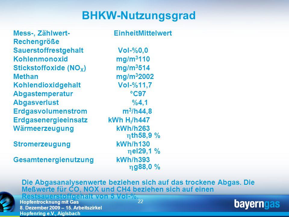 22 Hopfentrocknung mit Gas 8. Dezember 2009 – 15. Arbeitszirkel Hopfenring e.V., Aiglsbach BHKW-Nutzungsgrad Mess-, Zählwert-EinheitMittelwert Recheng