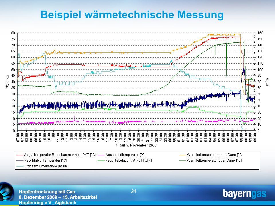 24 Hopfentrocknung mit Gas 8. Dezember 2009 – 15. Arbeitszirkel Hopfenring e.V., Aiglsbach Beispiel wärmetechnische Messung