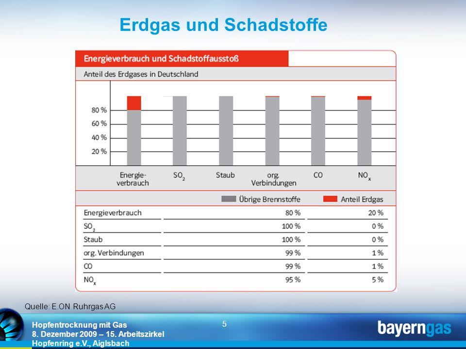 5 Hopfentrocknung mit Gas 8. Dezember 2009 – 15. Arbeitszirkel Hopfenring e.V., Aiglsbach Erdgas und Schadstoffe Quelle: E.ON Ruhrgas AG
