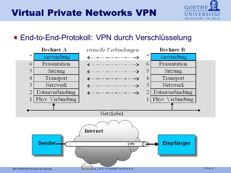 Betriebssysteme: © R.Brause, J.W.G-Universität Frankfurt a.M. Folie 13 Netzwerkdienste Virtual Private Networks VPN Probleme Geheimhaltung von Daten (