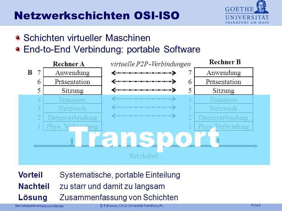 Betriebssysteme: © R.Brause, J.W.G-Universität Frankfurt a.M. Folie 7 Netzwerkdienste Netzwerke- Grundbegriffe Hub Switch Router Backbone-Router Subne