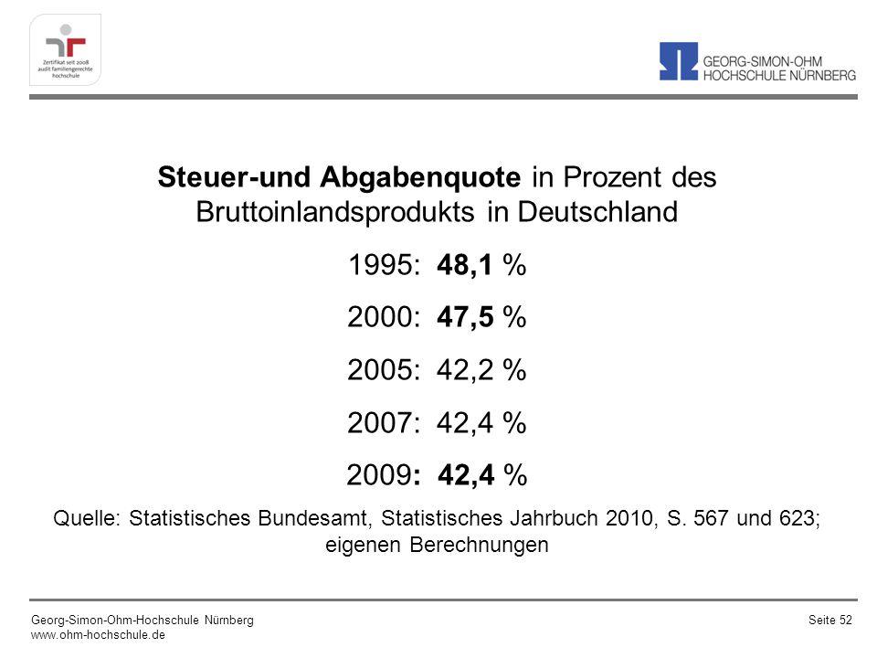 Steuer-und Abgabenquote in Prozent des Bruttoinlandsprodukts in Deutschland 1995: 48,1 % 2000: 47,5 % 2005: 42,2 % 2007: 42,4 % 2009: 42,4 % Quelle: Statistisches Bundesamt, Statistisches Jahrbuch 2010, S.