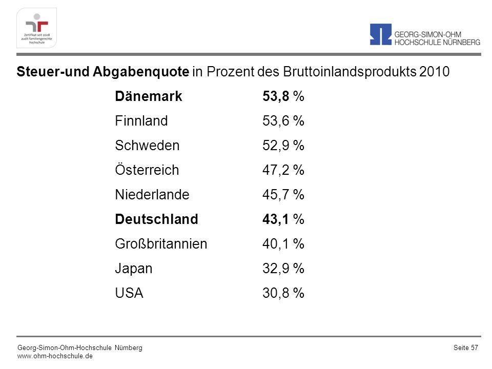 Steuer-und Abgabenquote in Prozent des Bruttoinlandsprodukts 2010 Dänemark 53,8 % Finnland53,6 % Schweden52,9 % Österreich 47,2 % Niederlande45,7 % Deutschland 43,1 % Großbritannien40,1 % Japan 32,9 % USA30,8 % Georg-Simon-Ohm-Hochschule Nürnberg www.ohm-hochschule.de Seite 57