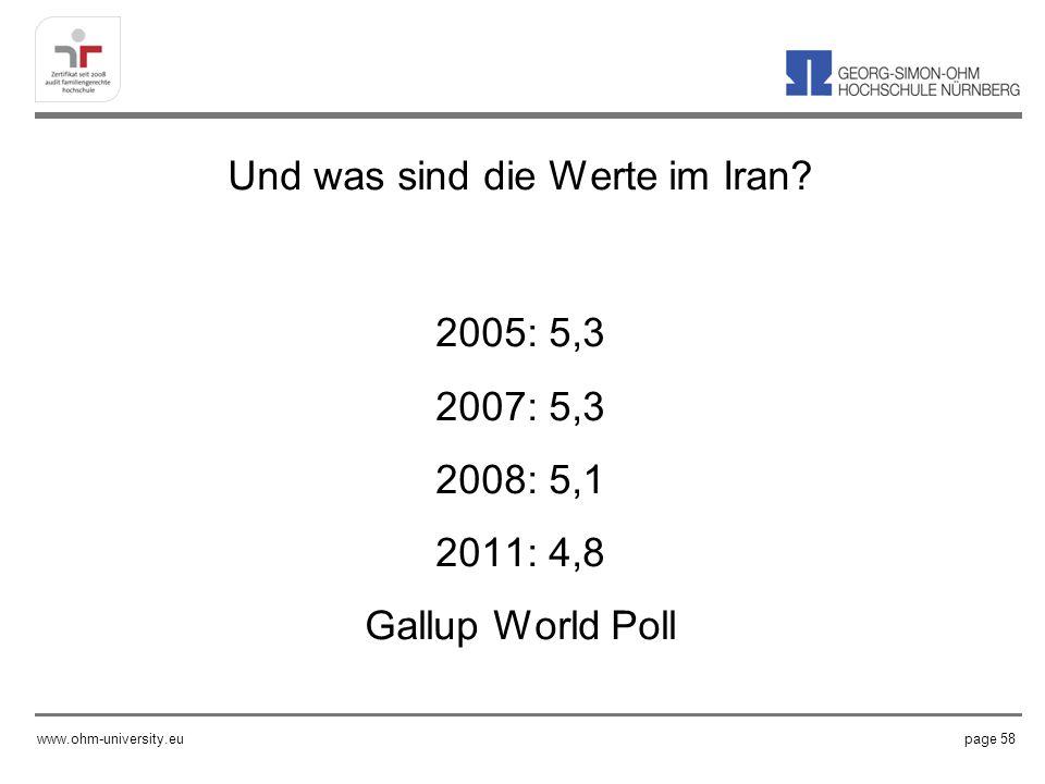 Und was sind die Werte im Iran.