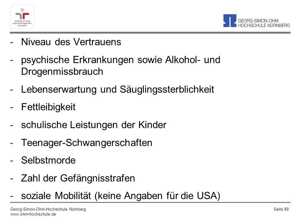 -Niveau des Vertrauens -psychische Erkrankungen sowie Alkohol- und Drogenmissbrauch -Lebenserwartung und Säuglingssterblichkeit -Fettleibigkeit -schulische Leistungen der Kinder -Teenager-Schwangerschaften -Selbstmorde -Zahl der Gefängnisstrafen -soziale Mobilität (keine Angaben für die USA) Georg-Simon-Ohm-Hochschule Nürnberg www.ohm-hochschule.de Seite 89