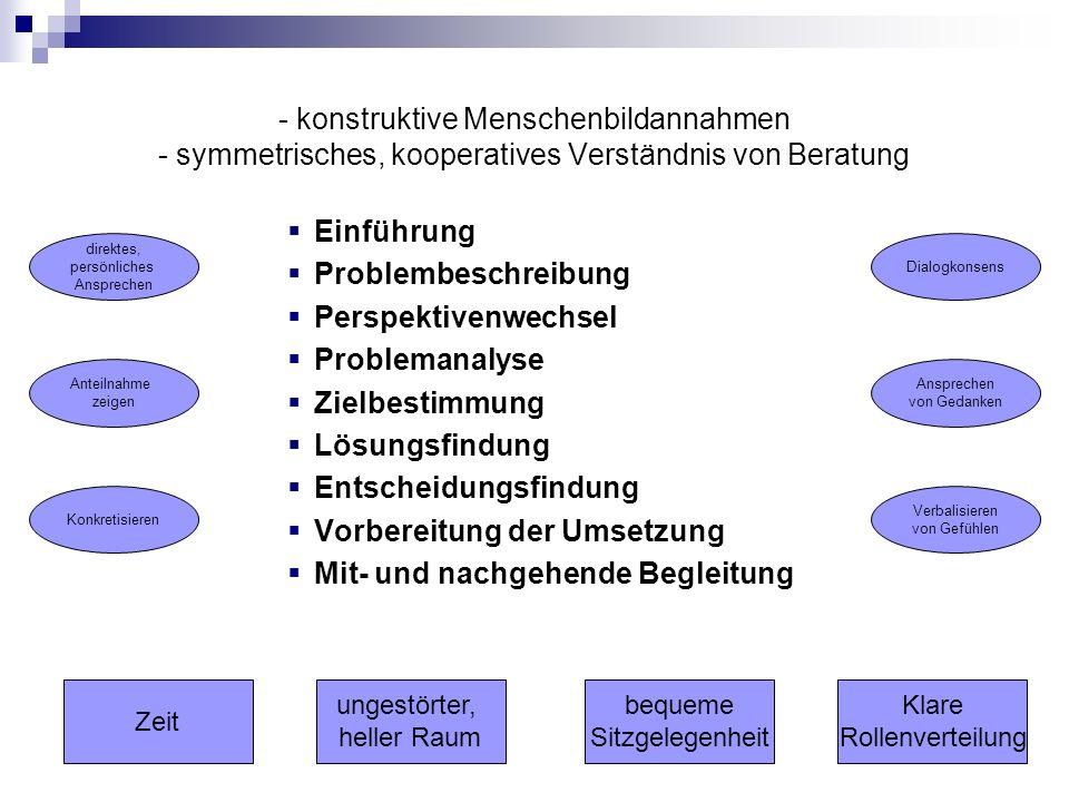 Struktur einer Sitzung Zusammenfinden und Austausch Nachgehende Begleitung Kollegiale Supervision Vorbereitung der nächsten Sitzung