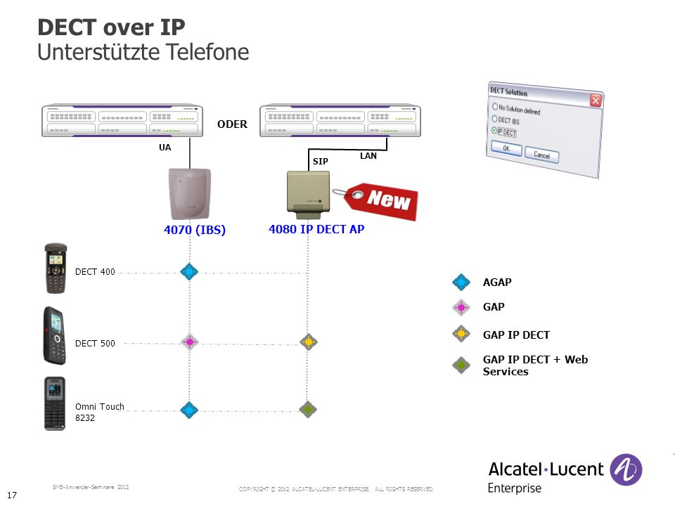 COPYRIGHT © 2012 ALCATEL-LUCENT ENTERPRISE. ALL RIGHTS RESERVED. SMB-Anwender-Seminare 2012 DECT 400 DECT 500 UA 4070 (IBS) Omni Touch 8232 GAP AGAP G