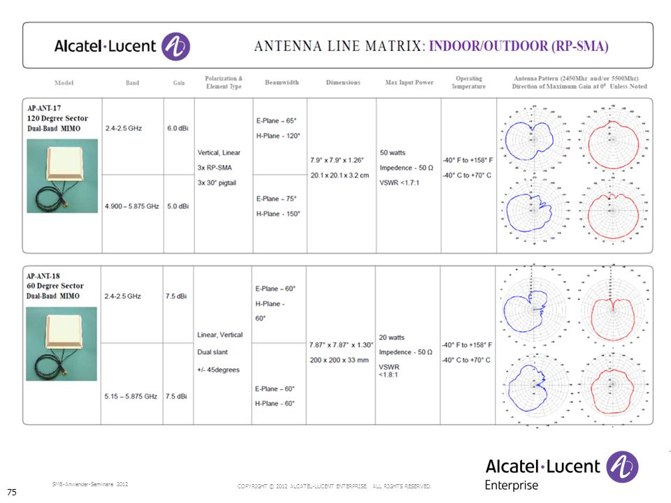 COPYRIGHT © 2012 ALCATEL-LUCENT ENTERPRISE. ALL RIGHTS RESERVED. SMB-Anwender-Seminare 2012 75