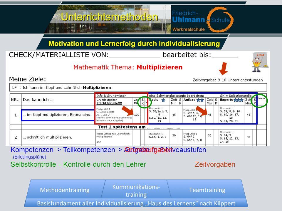 Trainingsspiralen eigenverantwortliches Arbeiten ( nach Klippert) kooperativer Unterricht individualisiertes Lernen lehrerzentrierter Unterricht Motiv