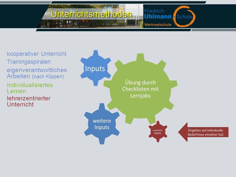 Trainingsspiralen eigenverantwortliches Arbeiten ( nach Klippert) kooperativer Unterricht individualisiertes Lernen lehrerzentrierter Unterricht Unter