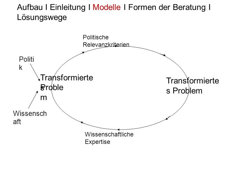 Proble m Politi k Wissensch aft Aufbau I Einleitung I Modelle I Formen der Beratung I Lösungswege Transformierte s Problem Politische Relevanzkriterie