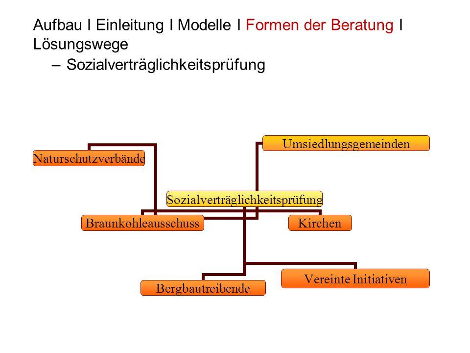 –Sozialverträglichkeitsprüfung Aufbau I Einleitung I Modelle I Formen der Beratung I Lösungswege Sozialverträglichkeitsprüf ung BraunkohleausschussBer