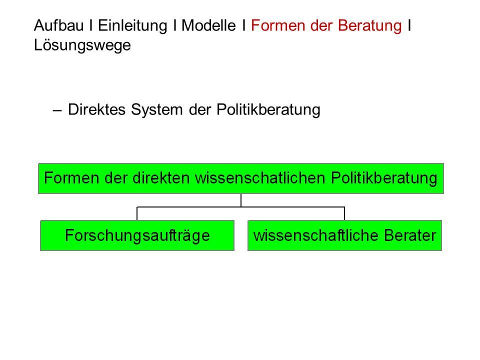 –Direktes System der Politikberatung Aufbau I Einleitung I Modelle I Formen der Beratung I Lösungswege