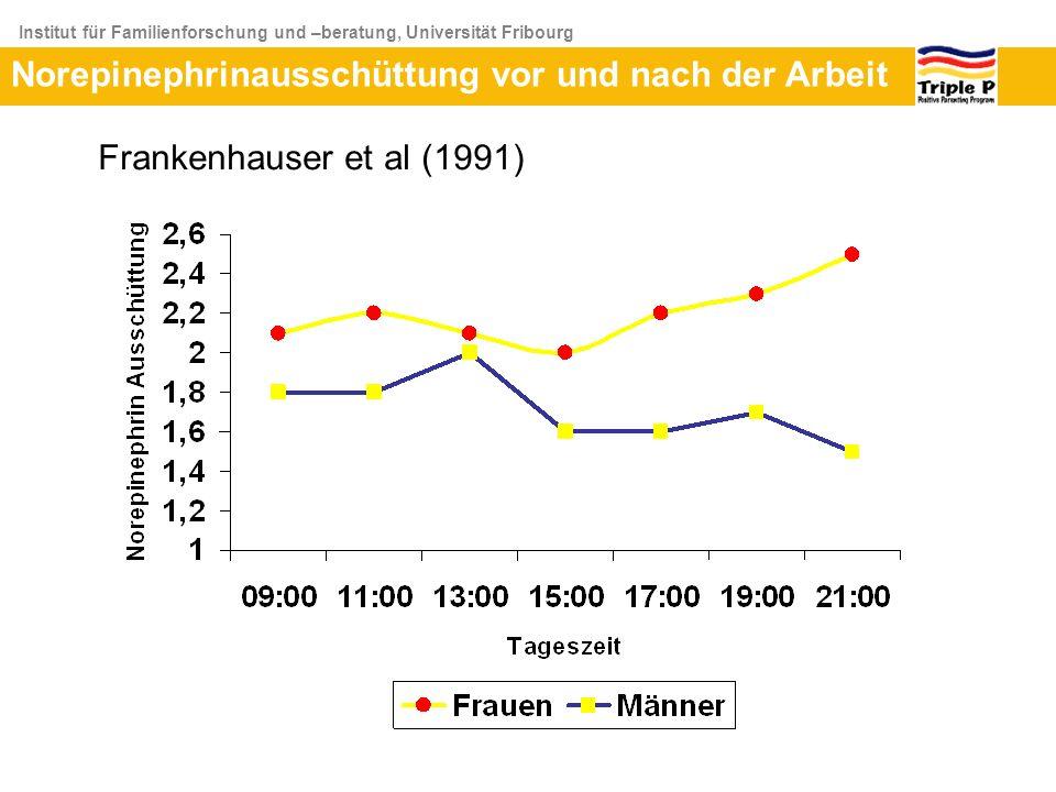 Institut für Familienforschung und –beratung, Universität Fribourg Norepinephrinausschüttung vor und nach der Arbeit Frankenhauser et al (1991)