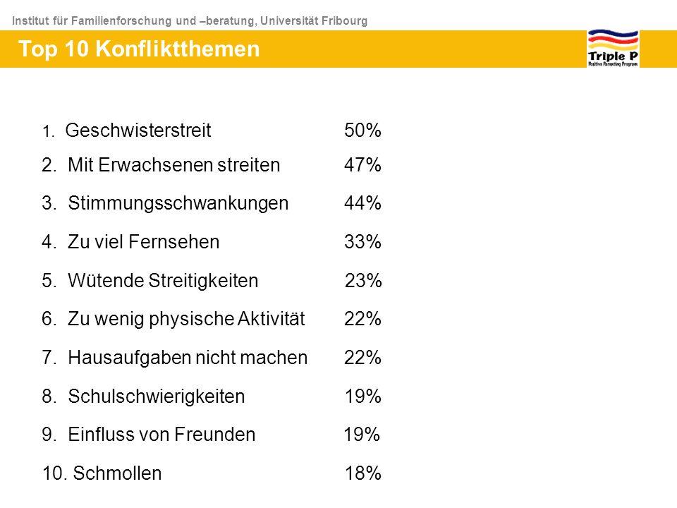 Institut für Familienforschung und –beratung, Universität Fribourg 1. Geschwisterstreit 50% 2. Mit Erwachsenen streiten 47% 3. Stimmungsschwankungen 4