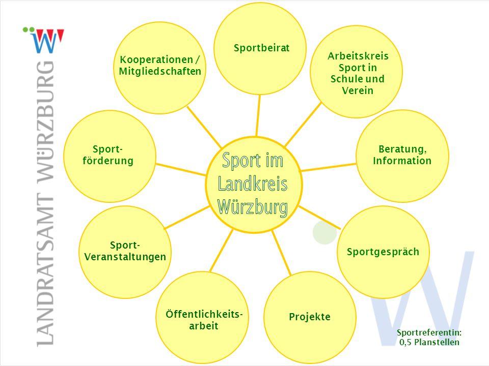 Sport im Landkreis Sport- förderung Kooperationen / Mitgliedschaften Sportbeirat Arbeitskreis Sport in Schule und Verein Beratung, Information Sportge