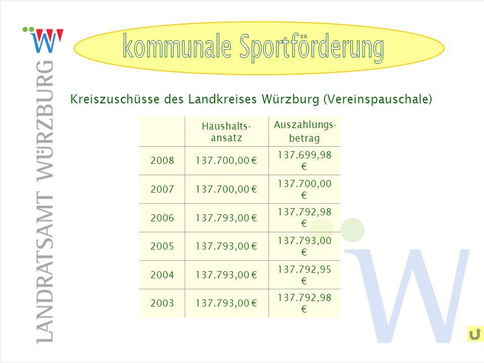 kommunale Sportförderung Kreiszuschüsse des Landkreises Würzburg (Vereinspauschale) Haushalts- ansatz Auszahlungs- betrag 2008137.700,00 137.699,98 20