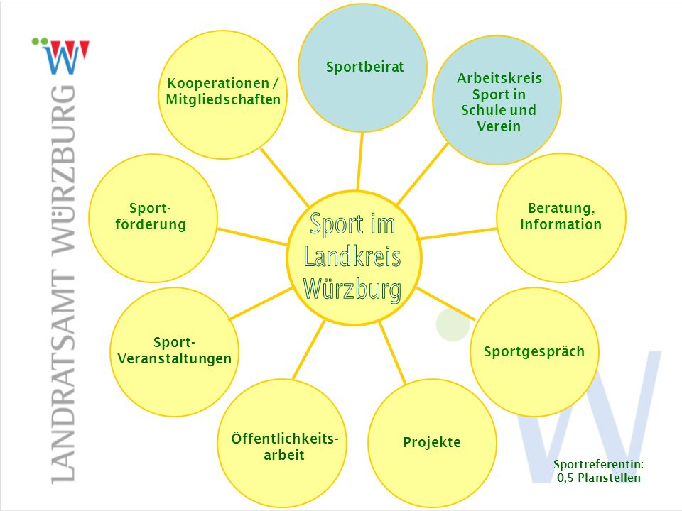 Kooperationen / Mitgliedschaften Arbeitsgemeinschaft Bayerischer Sportämter (ABS) BLSV (Zusammenarbeit) Seniorenwochen Aktionstage nach Bedarf