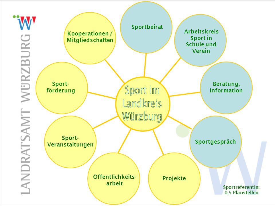 Sportbeirat Sport- förderung Kooperationen / Mitgliedschaften Sportbeirat Arbeitskreis Sport in Schule und Verein Beratung, Information Sportgespräch