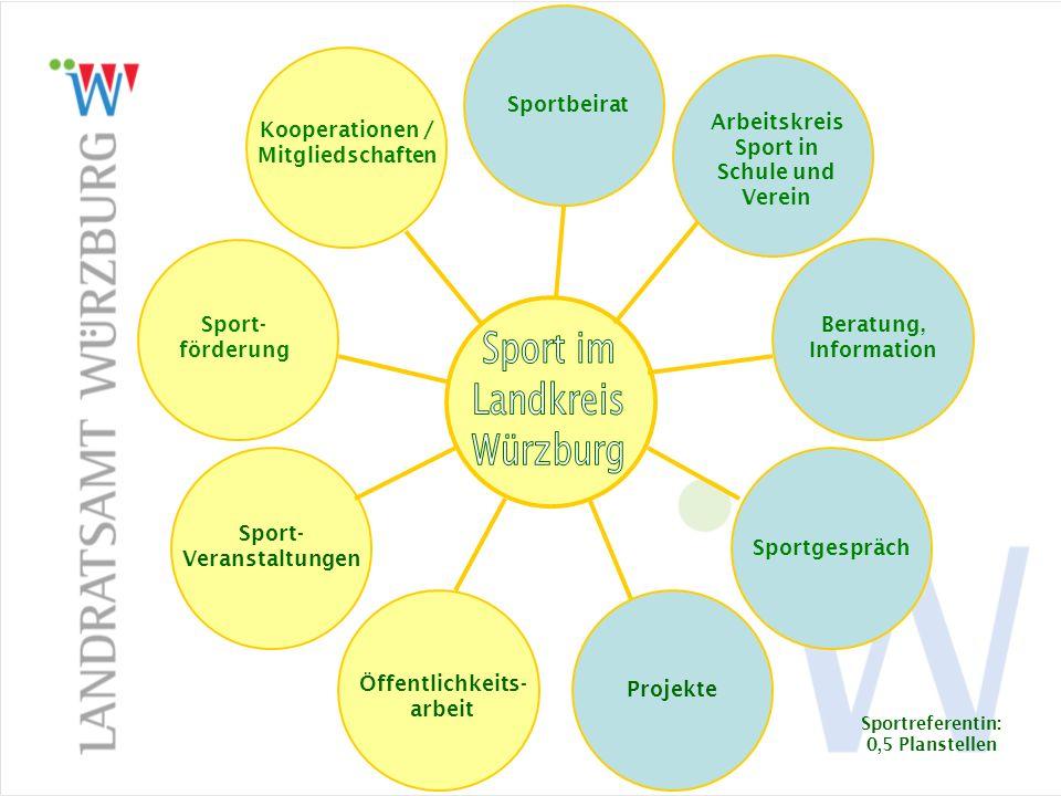 Öffentlichk eitsarbeit Weitergabe von Informationen Ergebnisse über Sportwettkämpfe Fördermittel bzw.