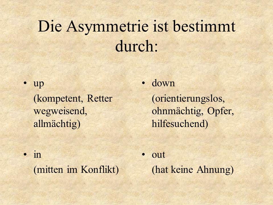 Die Asymmetrie ist bestimmt durch: up (kompetent, Retter wegweisend, allmächtig) in (mitten im Konflikt) down (orientierungslos, ohnmächtig, Opfer, hi