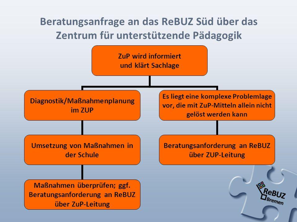Beratungsanfrage an das ReBUZ Süd über das Zentrum für unterstützende Pädagogik ZuP wird informiert und klärt Sachlage Diagnostik/Maßnahmenplanung im