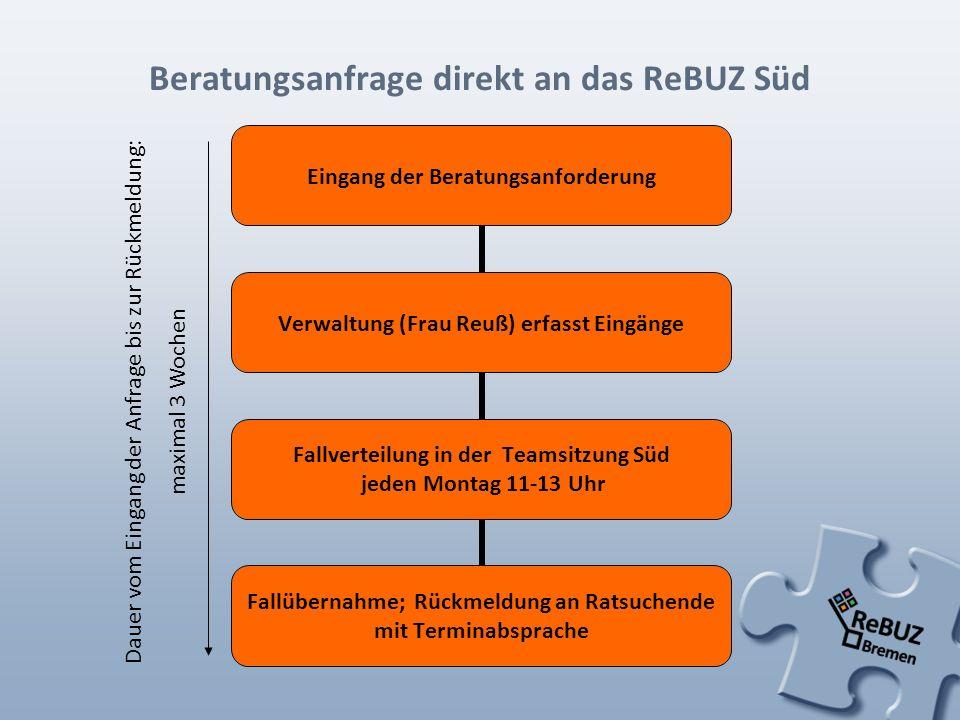 Beratungsanfrage direkt an das ReBUZ Süd Eingang der Beratungsanforderung Verwaltung (Frau Reuß) erfasst Eingänge Fallverteilung in der Teamsitzung Sü