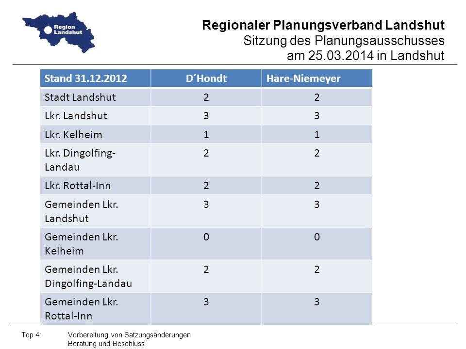 Regionaler Planungsverband Landshut Sitzung des Planungsausschusses am 25.03.2014 in Landshut Top 4: Vorbereitung von Satzungsänderungen Beratung und Beschluss Stand 31.12.2012D´HondtHare-Niemeyer Stadt Landshut22 Lkr.