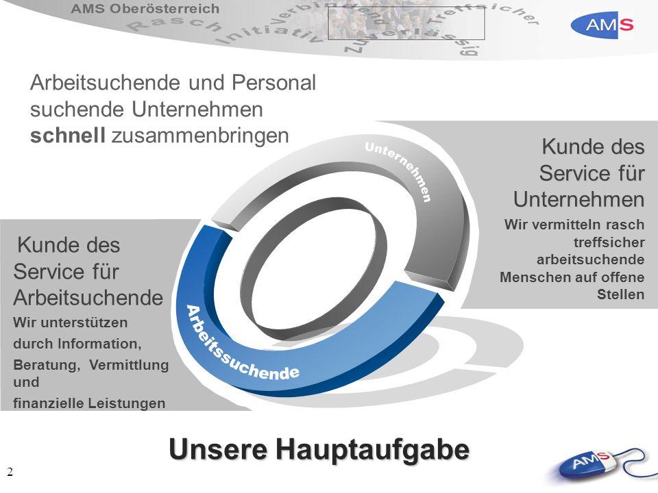 2 Arbeitsuchende und Personal suchende Unternehmen schnell zusammenbringen Kunde des Service für Arbeitsuchende Wir unterstützen durch Information, Be