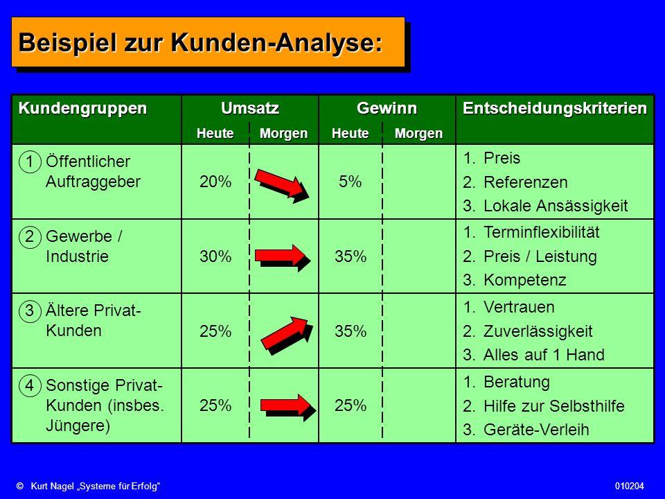 ©Kurt Nagel Systeme für Erfolg010204 Beispiel zur Kunden-Analyse: MorgenMorgenEntscheidungskriterienGewinnUmsatzKundengruppen 1.Beratung 2.Hilfe zur S