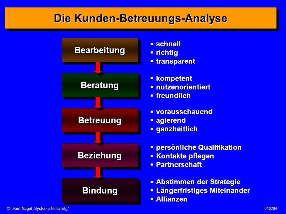 ©Kurt Nagel Systeme für Erfolg010204 Die Kunden-Betreuungs-Analyse BearbeitungBearbeitung BeratungBeratung BeziehungBeziehung BindungBindung Betreuung