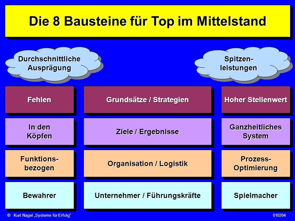 ©Kurt Nagel Systeme für Erfolg010204 10.