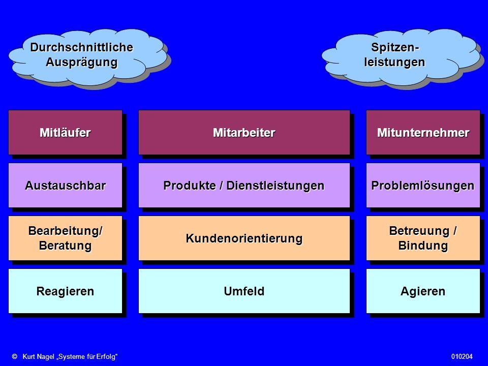 ©Kurt Nagel Systeme für Erfolg010204 7.Gebot: Realisieren Sie die 5 Bs bestmöglich.