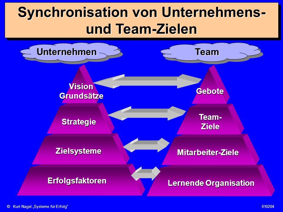 ©Kurt Nagel Systeme für Erfolg010204 Synchronisation von Unternehmens- und Team-Zielen UnternehmenUnternehmenTeamTeam Zielsysteme VisionGrundsätze Str