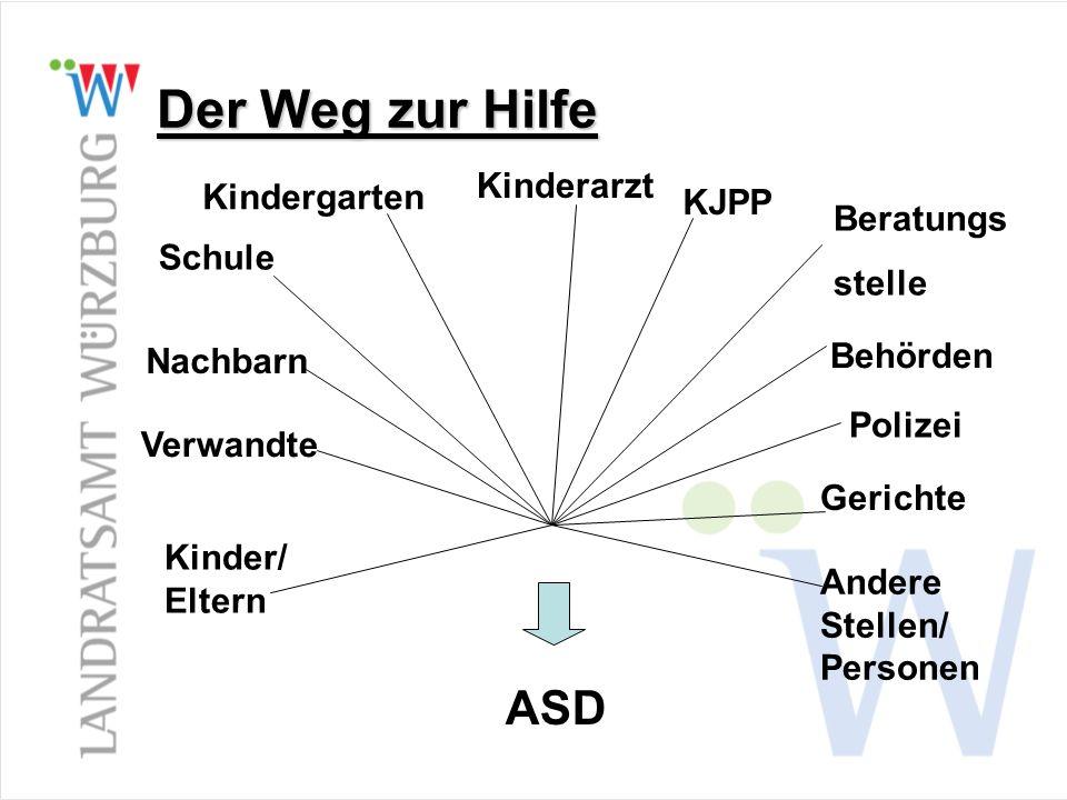 Der Weg zur Hilfe Andere Stellen/ Personen Kinder/ Eltern Verwandte Nachbarn Schule Kindergarten Kinderarzt KJPP Beratungs stelle Behörden Polizei Gerichte ASD