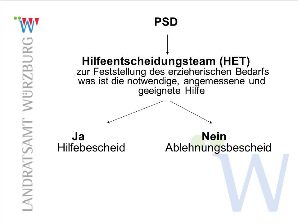 PSD Hilfeentscheidungsteam (HET) zur Feststellung des erzieherischen Bedarfs was ist die notwendige, angemessene und geeignete Hilfe Ja Nein Hilfebescheid Ablehnungsbescheid