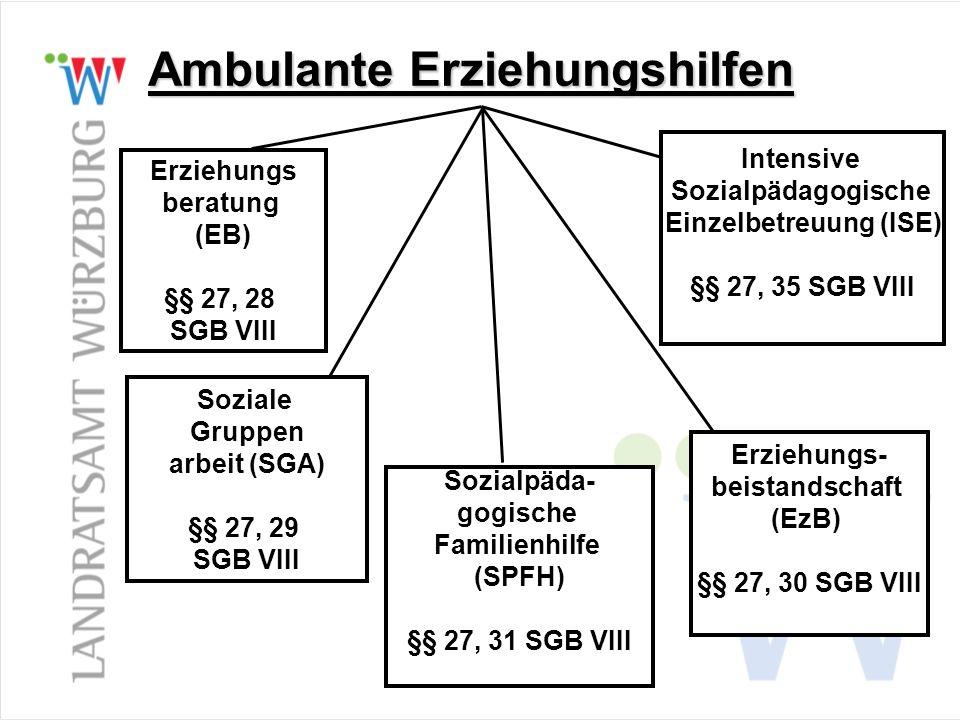 Ambulante Erziehungshilfen Erziehungs beratung (EB) §§ 27, 28 SGB VIII Soziale Gruppen arbeit (SGA) §§ 27, 29 SGB VIII Sozialpäda- gogische Familienhi