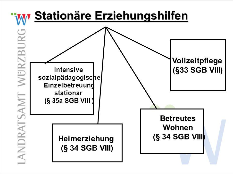 Stationäre Erziehungshilfen Intensive sozialpädagogische Einzelbetreuung stationär (§ 35a SGB VIII ) Betreutes Wohnen (§ 34 SGB VIII) Heimerziehung (§ 34 SGB VIII) Vollzeitpflege (§33 SGB VIII)