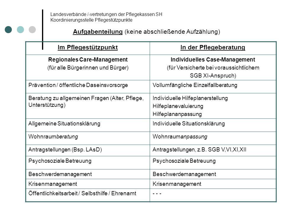 Landesverbände /-vertretungen der Pflegekassen SH Koordinierungsstelle Pflegestützpunkte Aufgabenteilung (keine abschließende Aufzählung) Im Pflegestü