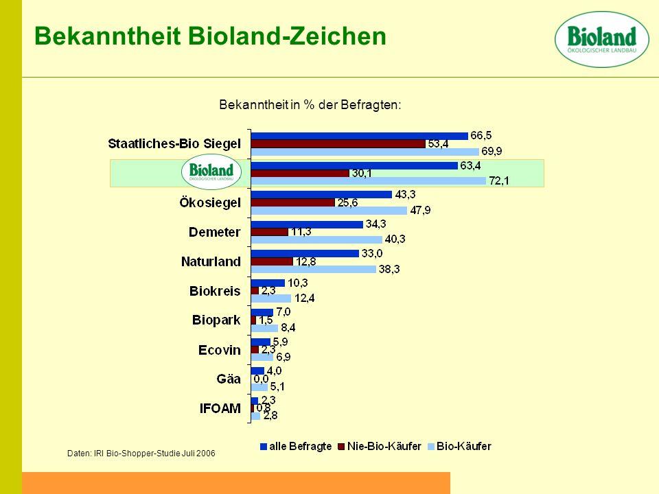 Bekanntheit in % der Befragten: Bekanntheit Bioland-Zeichen Daten: IRI Bio-Shopper-Studie Juli 2006