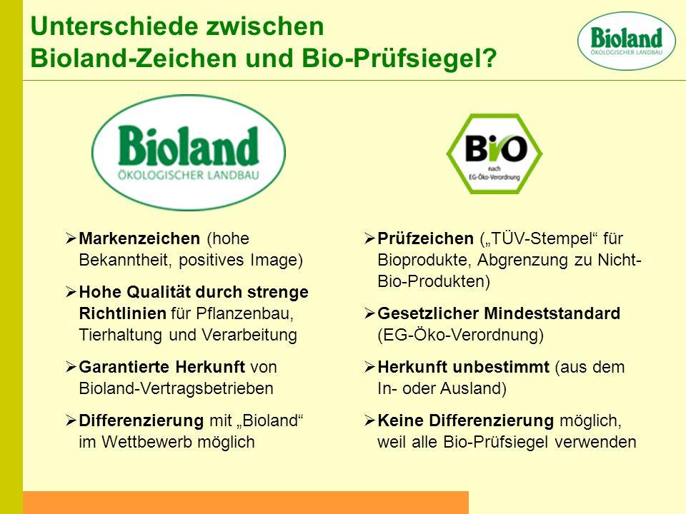 Markenzeichen (hohe Bekanntheit, positives Image) Hohe Qualität durch strenge Richtlinien für Pflanzenbau, Tierhaltung und Verarbeitung Garantierte Herkunft von Bioland-Vertragsbetrieben Differenzierung mit Bioland im Wettbewerb möglich Prüfzeichen (TÜV-Stempel für Bioprodukte, Abgrenzung zu Nicht- Bio-Produkten) Gesetzlicher Mindeststandard (EG-Öko-Verordnung) Herkunft unbestimmt (aus dem In- oder Ausland) Keine Differenzierung möglich, weil alle Bio-Prüfsiegel verwenden Unterschiede zwischen Bioland-Zeichen und Bio-Prüfsiegel?