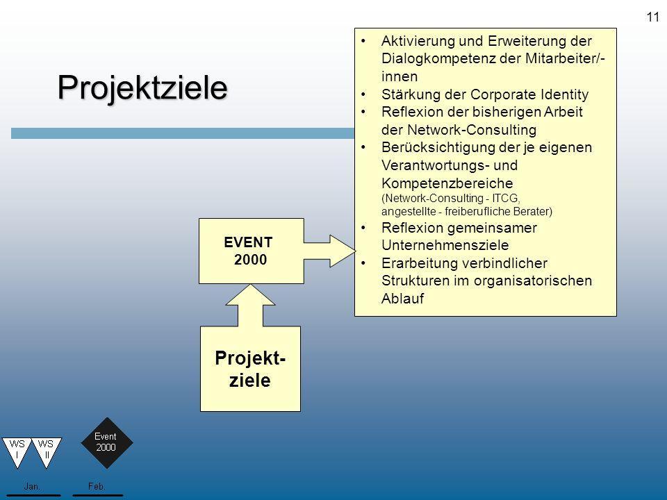 11Projektziele Aktivierung und Erweiterung der Dialogkompetenz der Mitarbeiter/- innen Stärkung der Corporate Identity Reflexion der bisherigen Arbeit