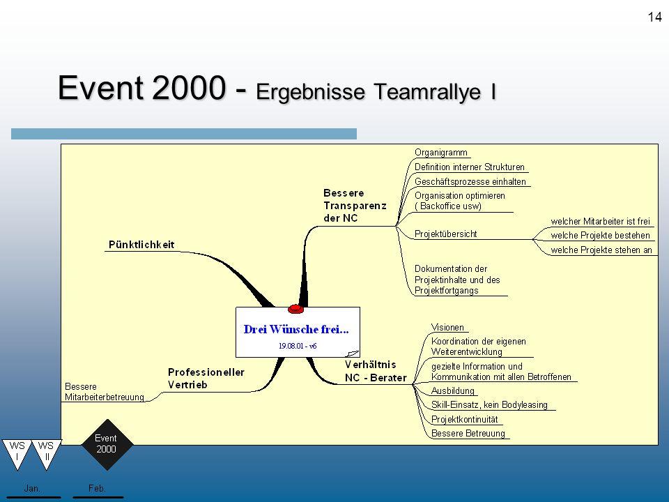 14 Event 2000 - Ergebnisse Teamrallye I