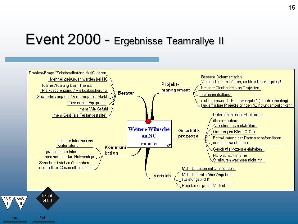 15 Event 2000 - Ergebnisse Teamrallye II