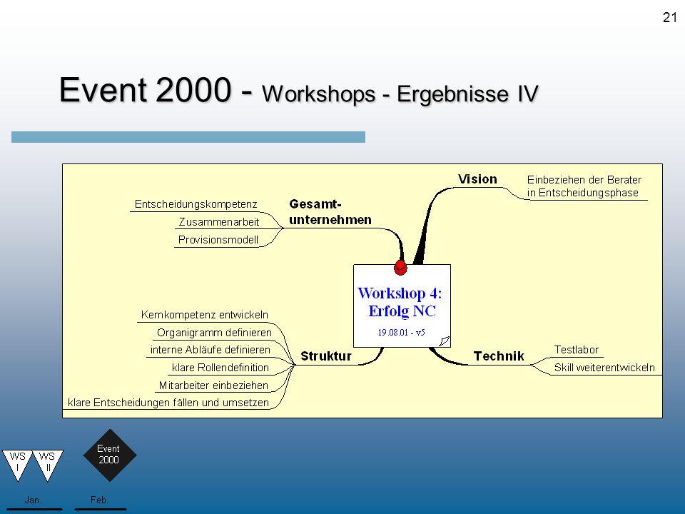 21 Event 2000 - Workshops - Ergebnisse IV