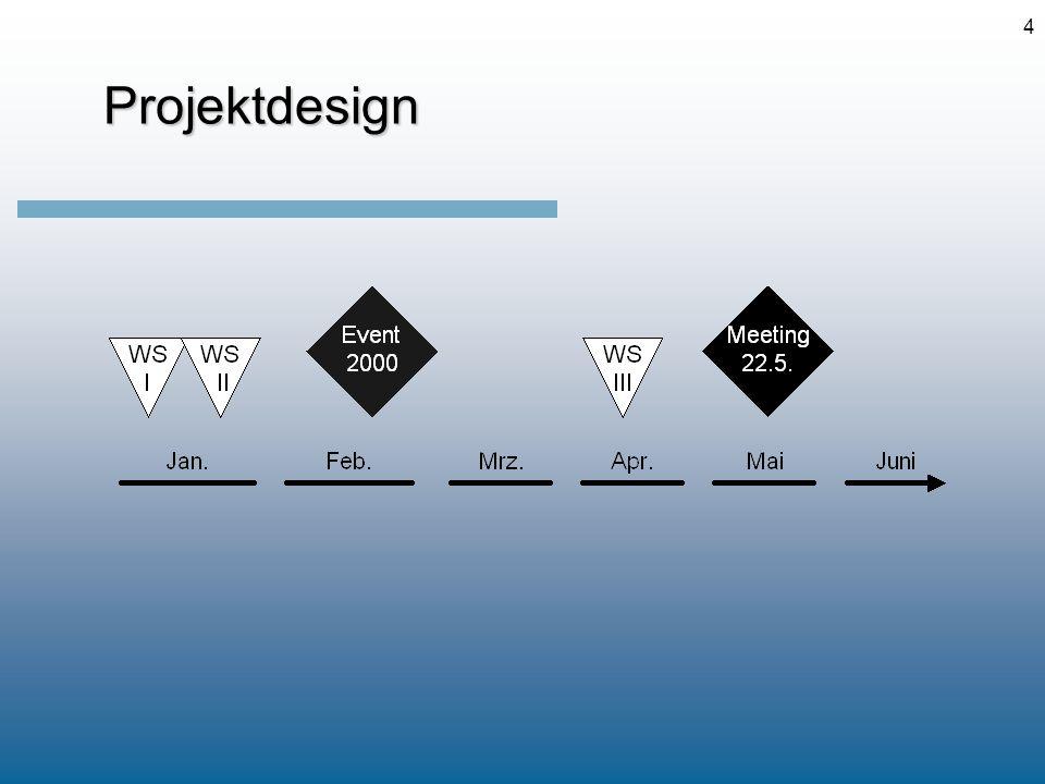 4 Projektdesign Projektdesign