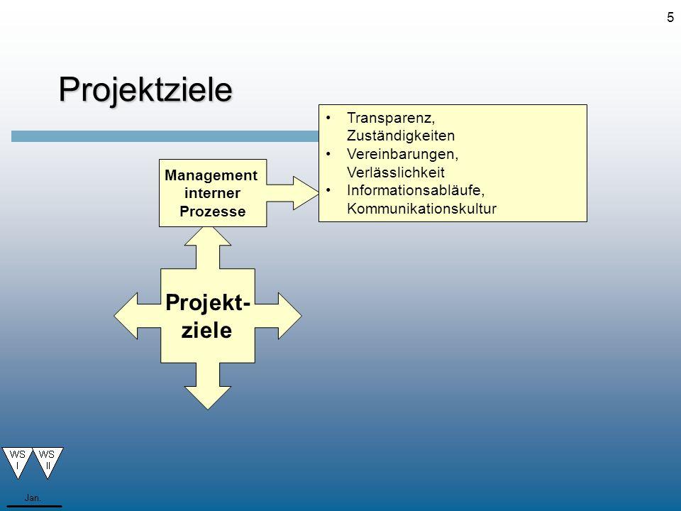 5Projektziele Projekt- ziele Management interner Prozesse Transparenz, Zuständigkeiten Vereinbarungen, Verlässlichkeit Informationsabläufe, Kommunikat