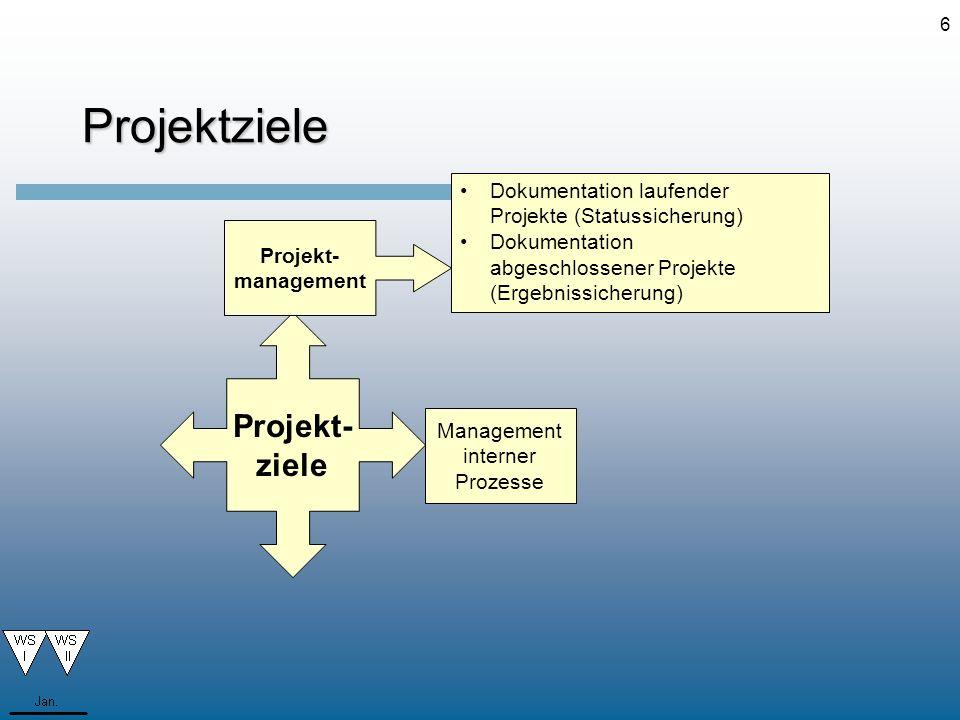 6Projektziele Dokumentation laufender Projekte (Statussicherung) Dokumentation abgeschlossener Projekte (Ergebnissicherung) Projekt- ziele Projekt- ma