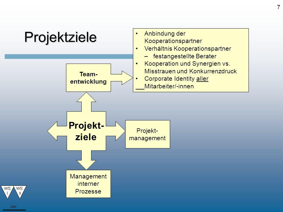 8 Team- entwicklung Projektziele Herausforderungen des neuen Jahrtausends annehmen Gemeinsame Unternehmensziele entwickeln Umwandlung in Professional Service Know -How--Erwerb (neue Technologien im Kontext der Entwicklungen auf dem globalen Markt) stärken Interne Prozessoptimierung erreichen Selbstentwicklungskompetenz der Mitarbeiter/-innen fördern Projekt- ziele Management interner Prozesse Zukunfts- ausrichtung Projekt- management